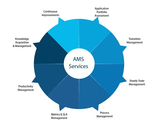 AMS Services-01