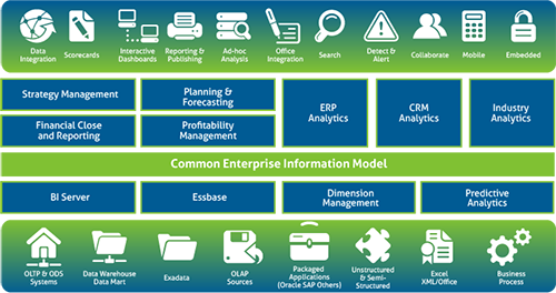 Oracles Enterprise Performance