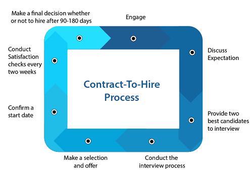 Contract-ToHire-01