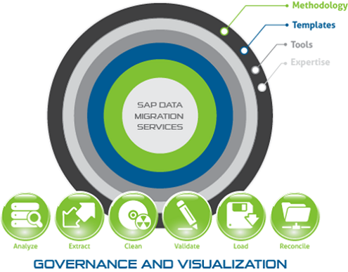 SAP Data Migration