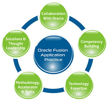 Oracle-Fusion