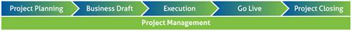 PeopleSoft Support Methodology