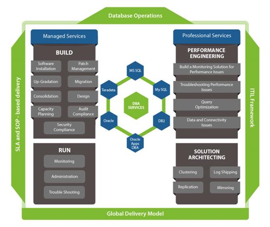 database-operation